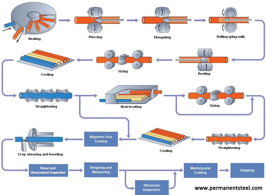 seamless steel pipe manufacturing process - PMC